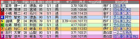 a.熊本競輪9R