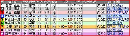 a.熊本競輪11R