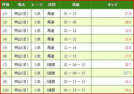 a.弥生賞.2