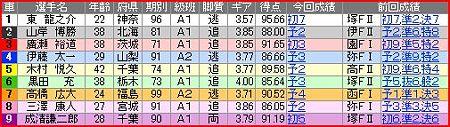 a.松戸競輪11R
