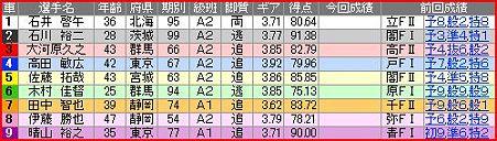 a.函館競輪9R